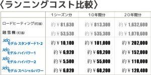 ランニングコスト表